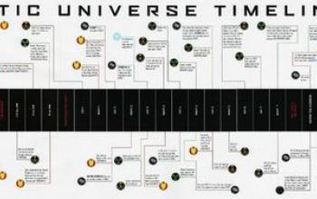 La cronologia del Marvel Cinematic Universe: l'ordine di lettura o visione