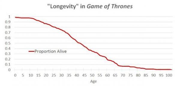 L'aspettativa di vita in Game of Thrones