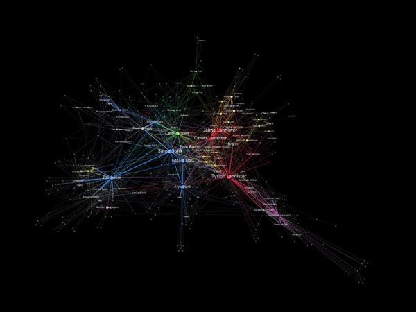 La rete dei rapporti tra i personaggi in Il trono di spade. Credit: Milan Janosov