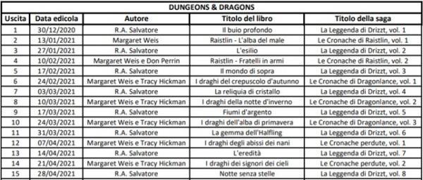 Le prime quindici uscite della collana Dungeons & Dragons di Hachette
