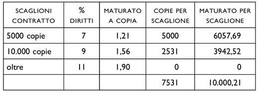 Tabella 1. Il recupero dell'anticipo in caso di percentuali variabili.