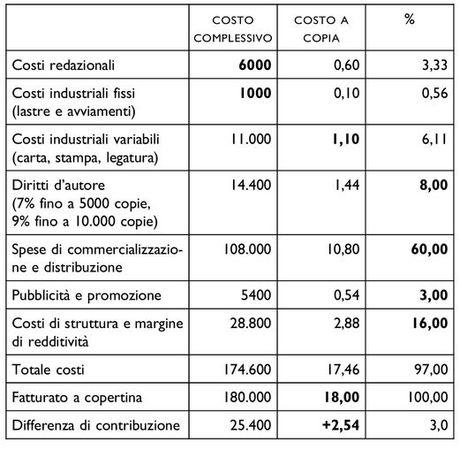 Tabella 2. Il preventivo e il conto economico